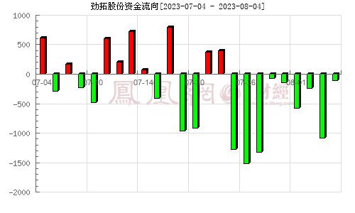 劲拓股份(300400)资金流向分析图