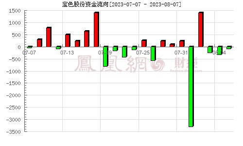 宝色股份(300402)资金流向分析图