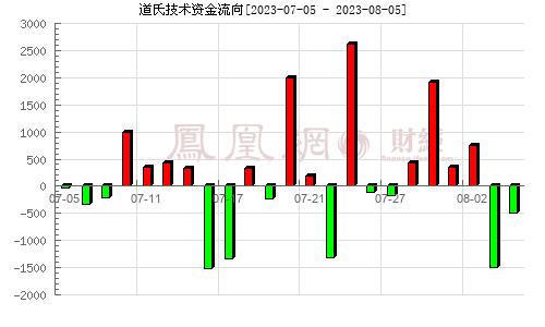 道氏技术(300409)资金流向分析图