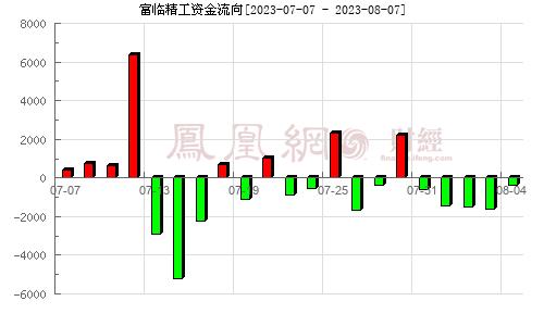 富临精工(300432)资金流向分析图