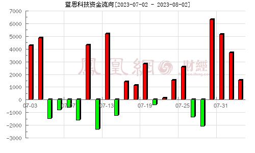 蓝思科技(300433)资金流向分析图
