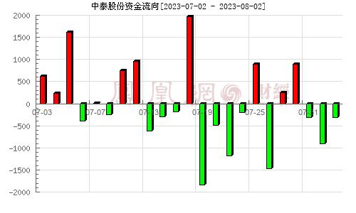 中泰股份(300435)资金流向分析图