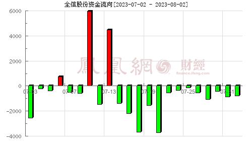 全信股份(300447)资金流向分析图