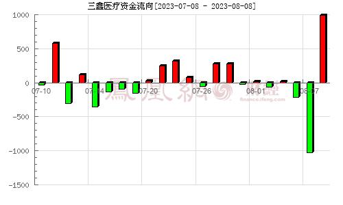 三鑫医疗(300453)资金流向分析图