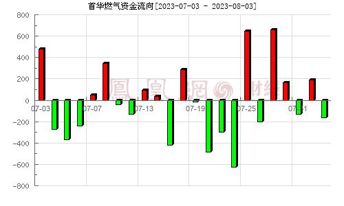 沃施股份(300483)资金流向分析图