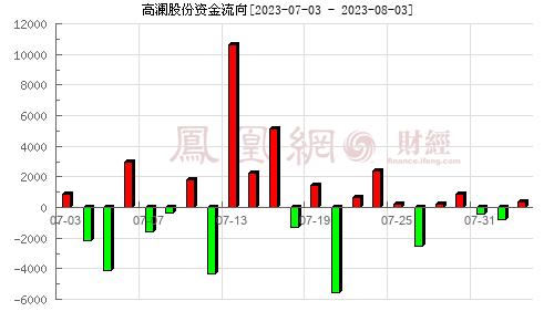 高澜股份(300499)资金流向分析图