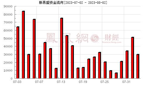 新易盛(300502)资金流向分析图