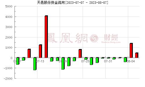 天邑股份(300504)资金流向分析图