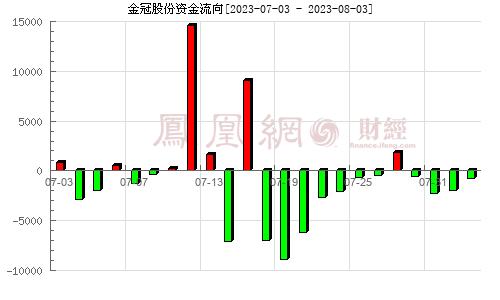 金冠电气(300510)资金流向分析图