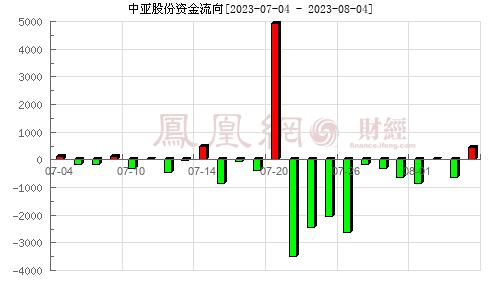 中亚股份(300512)资金流向分析图