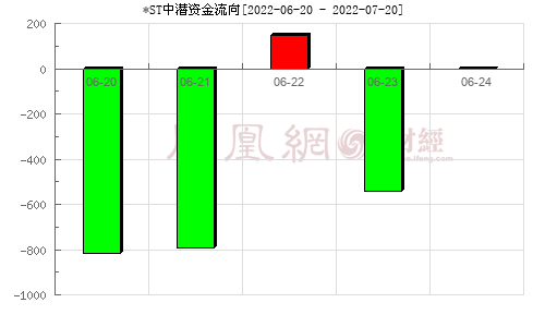 中潜股份(300526)资金流向分析图