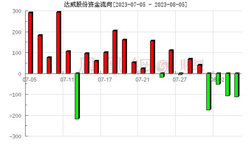 达威股份(300535)资金流向分析图