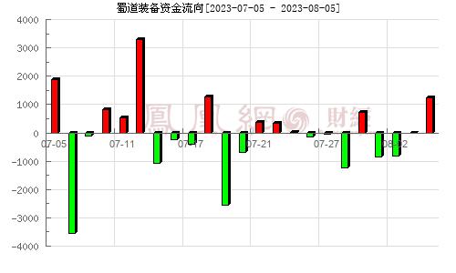 深冷股份(300540)资金流向分析图