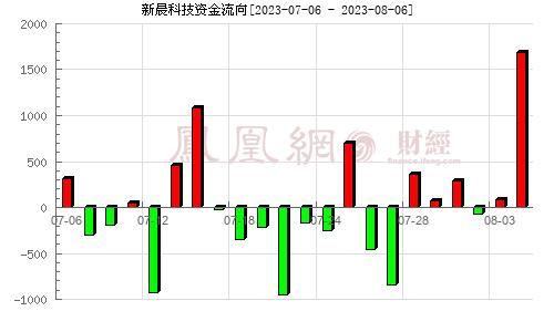 新晨科技(300542)资金流向分析图