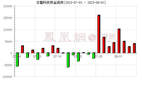 古鳌科技(300551)资金流向分析图