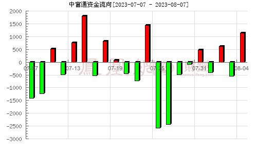 中富通(300560)资金流向分析图