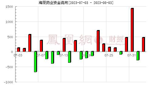 海辰药业(300584)资金流向分析图