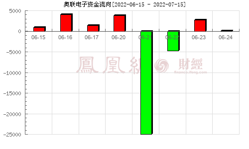 奥联电子(300585)资金流向分析图