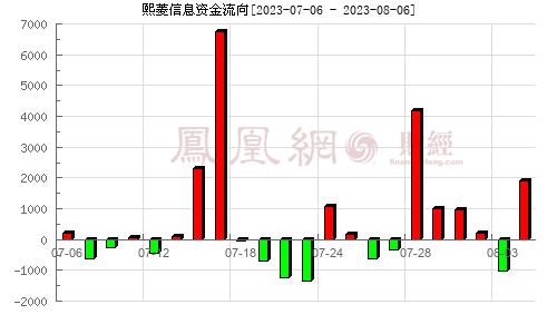 熙菱信息(300588)资金流向分析图