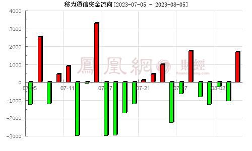 移为通信(300590)资金流向分析图