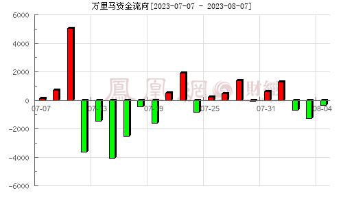 万里马(300591)资金流向分析图