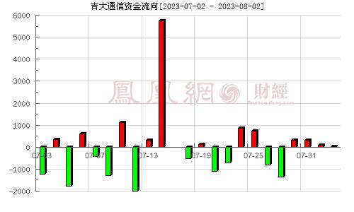 吉大通信(300597)资金流向分析图