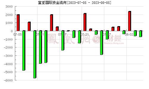 宣亚国际(300612)资金流向分析图