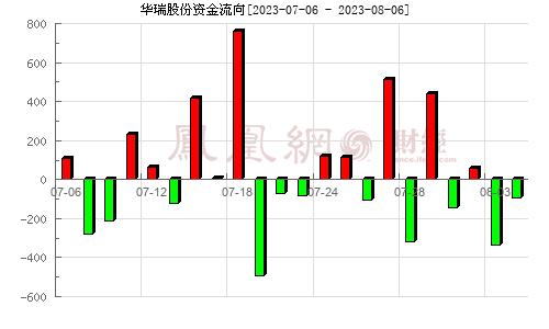 华瑞股份(300626)资金流向分析图
