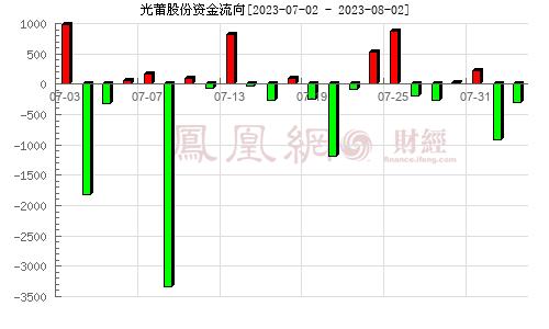 光莆股份(300632)资金流向分析图
