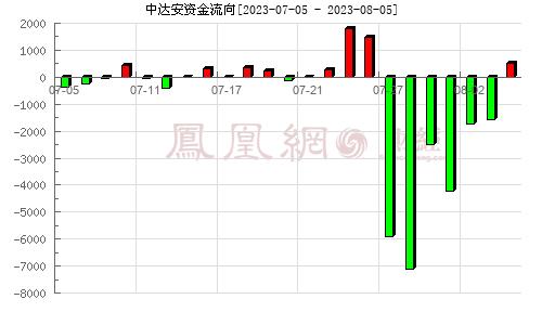 中达安(300635)资金流向分析图