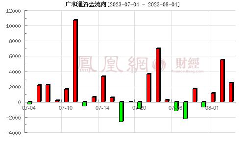 广和通(300638)资金流向分析图