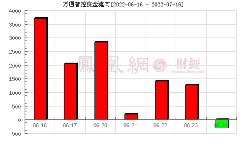 万通智控(300643)资金流向分析图