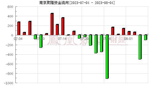 南京聚隆(300644)资金流向分析图