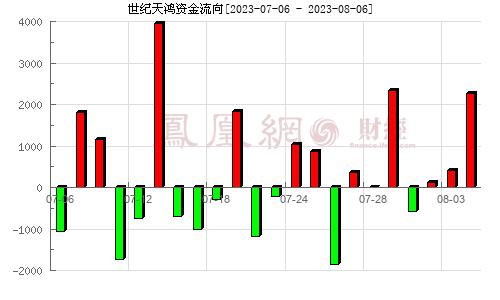 世纪天鸿(300654)资金流向分析图