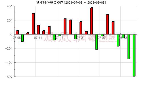延江股份(300658)资金流向分析图
