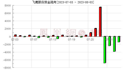 飞鹿股份(300665)资金流向分析图