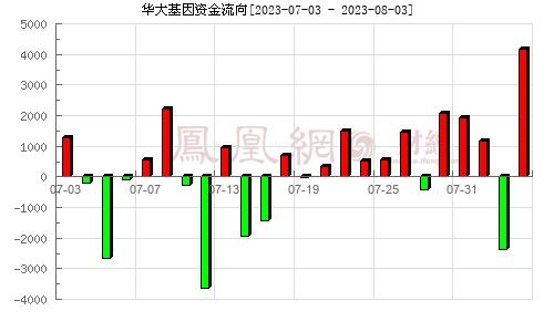 華大基因(300676)資金流向分析圖