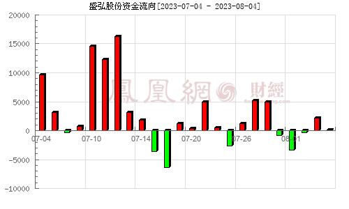 盛弘股份(300693)资金流向分析图