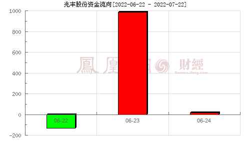 兆丰股份(300695)资金流向分析图