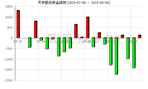 天宇股份(300702)资金流向分析图
