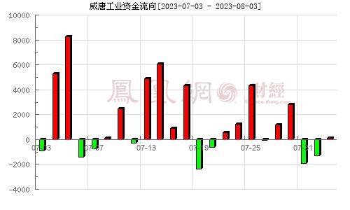 威唐工业(300707)资金流向分析图