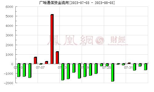 广哈通信(300711)资金流向分析图