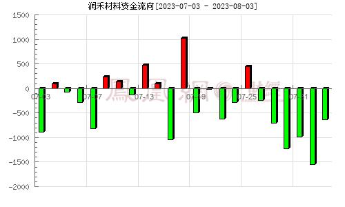 润禾材料(300727)资金流向分析图