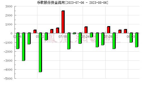 乐歌股份(300729)资金流向分析图