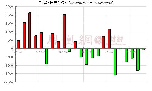 光弘科技(300735)资金流向分析图