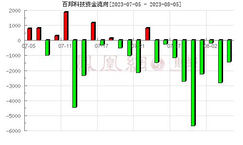 百华悦邦(300736)资金流向分析图