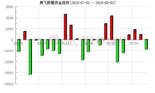 奥飞数据(300738)资金流向分析图