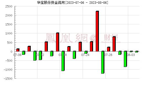 华宝股份(300741)资金流向分析图