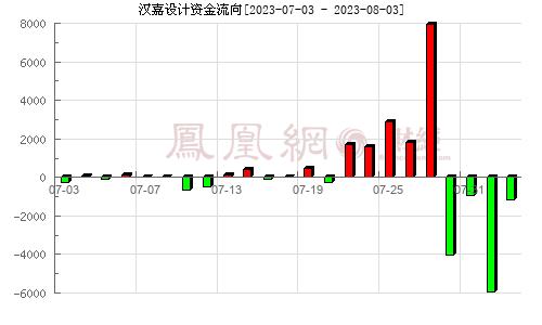 汉嘉设计(300746)资金流向分析图