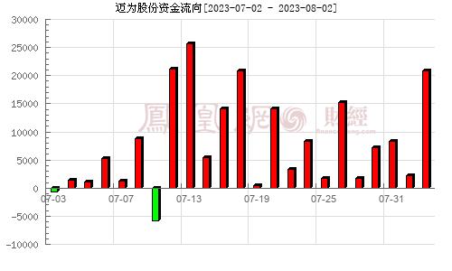迈为股份(300751)资金流向分析图